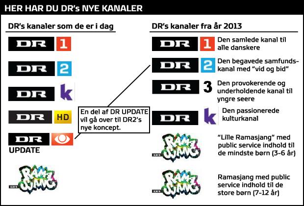dr tv kanaler